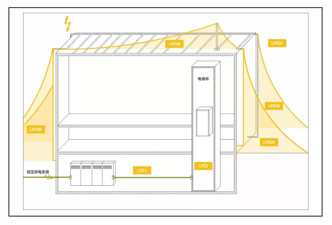 电梯井防雷器选型.jpg